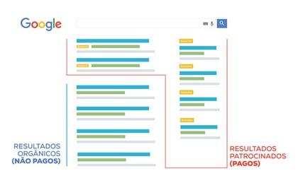 google organico e google adwords